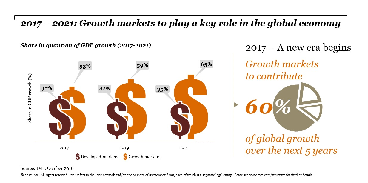 Growth markets to play key role in the global economy