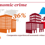 Did you know: Economic crime is on the rise in Luxembourg