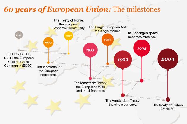 EU milestones