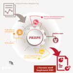 Did you know: your PRIIPs journey starts now
