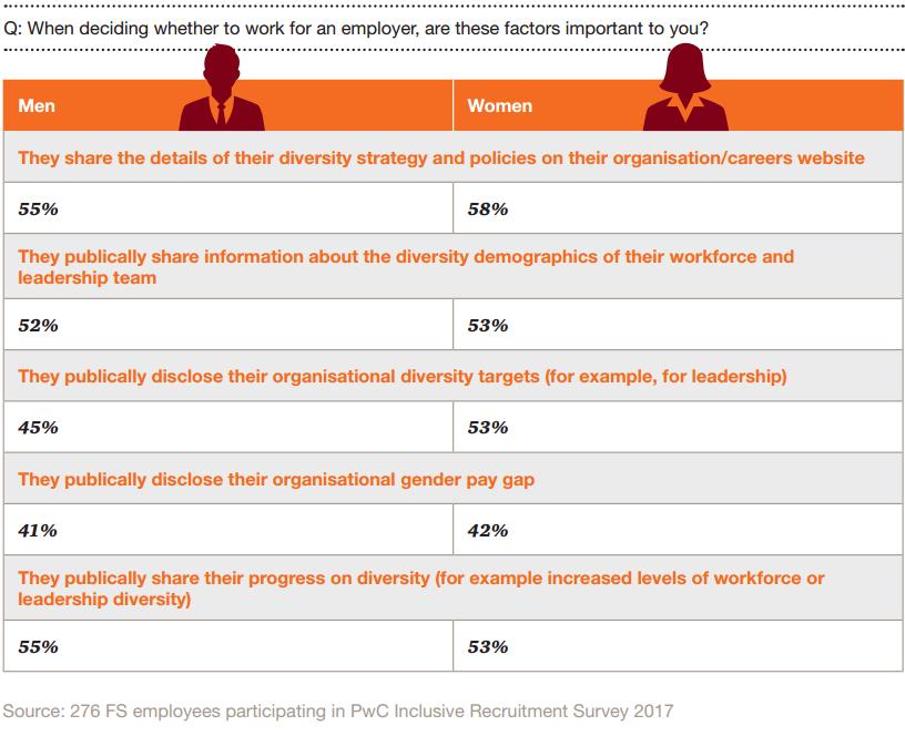 Inclusive recruitment in financial services
