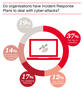 Cyber threats: 5 tips to properly manage crises