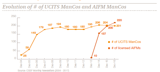UCITS and AIFMD Management Companies Evolution