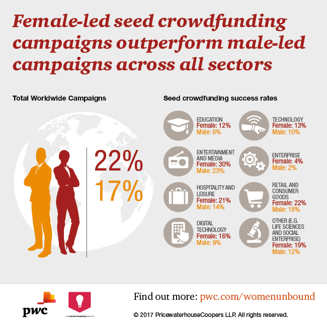 Women more successful than men at crowdfunding