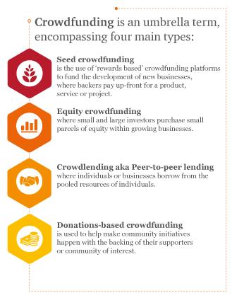 Crowdfunding types