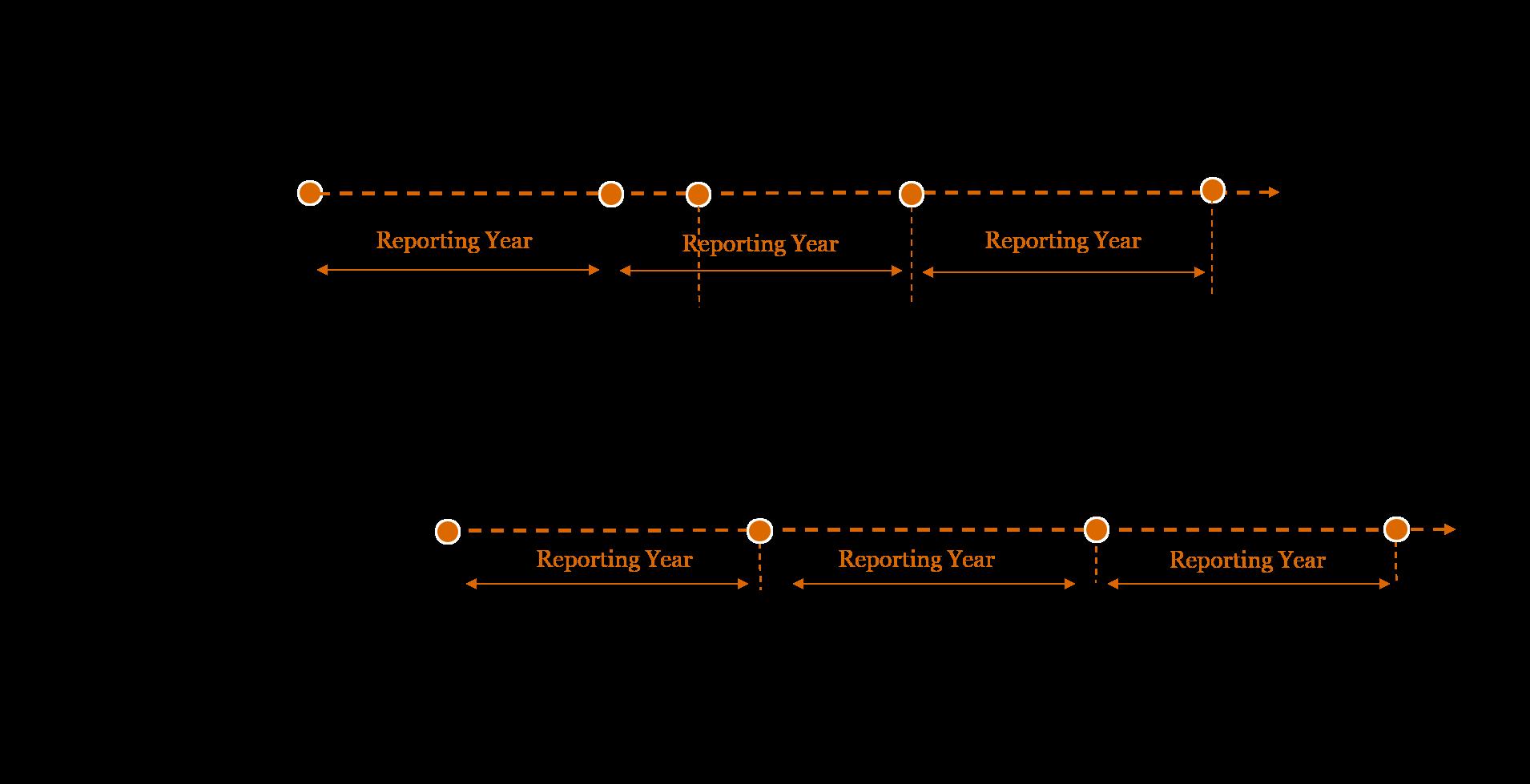 CbCR timeline