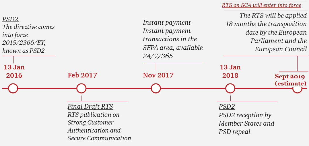 How banks can handle PSD2 | THE BLOG