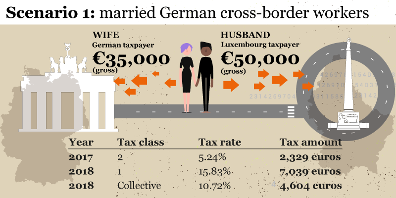 Tax Class for German Cross-Border Workers
