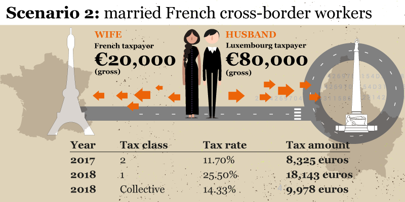 Tax Class for French cross-border workers