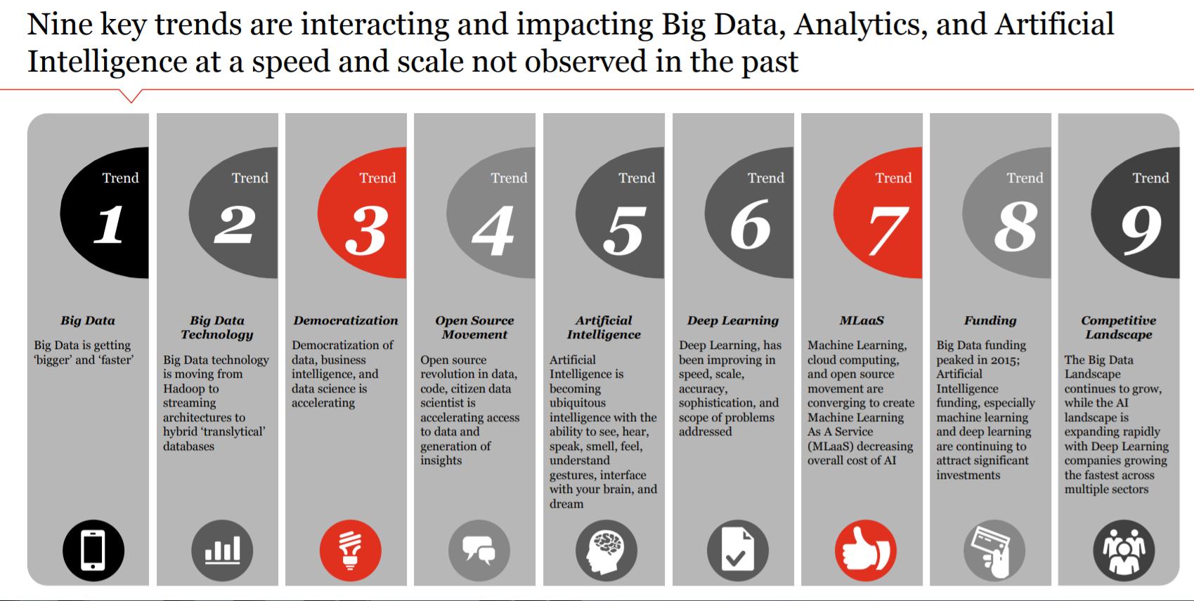 9 trends impacting big data and analytics