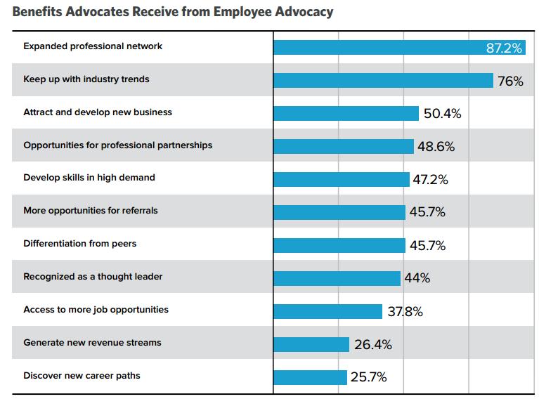employee advocacy programme