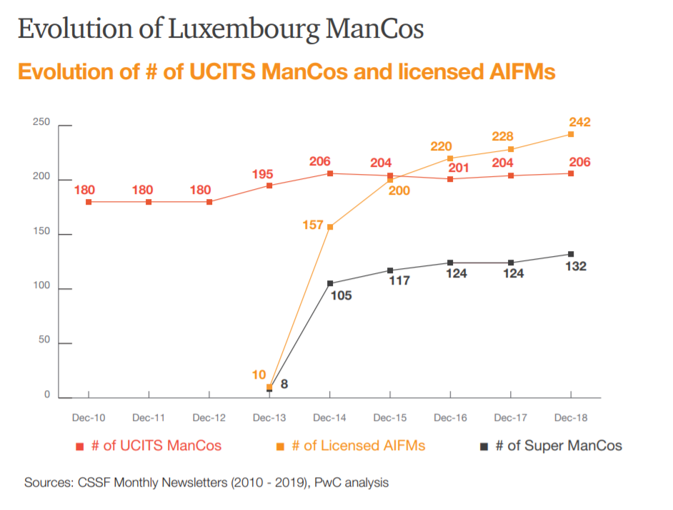 Evolution of ManCos Luxembourg