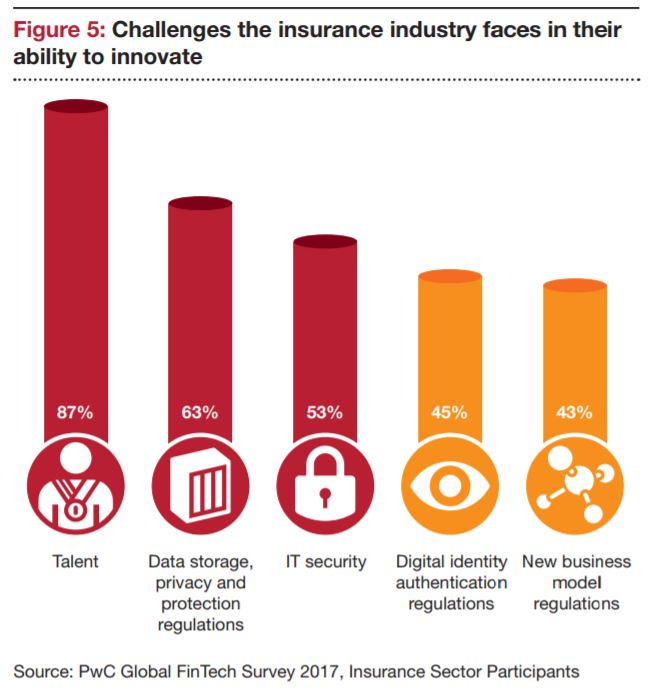 solutions to challenges facing insurance companies