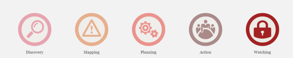 GDPR 5-Step Model