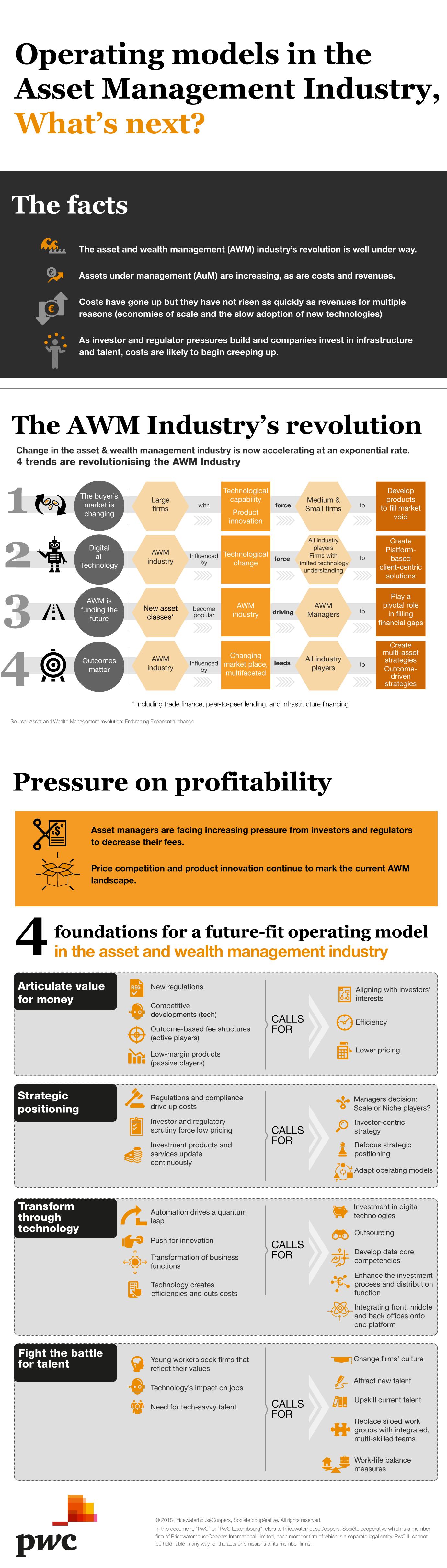 Operation models in Asset Management