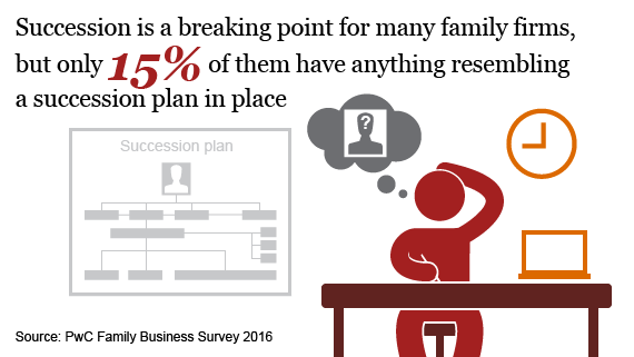Family business Survey PwC (Sucesion Plan)