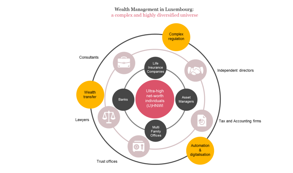 wealth Management - Complex Universe in Luxembourg