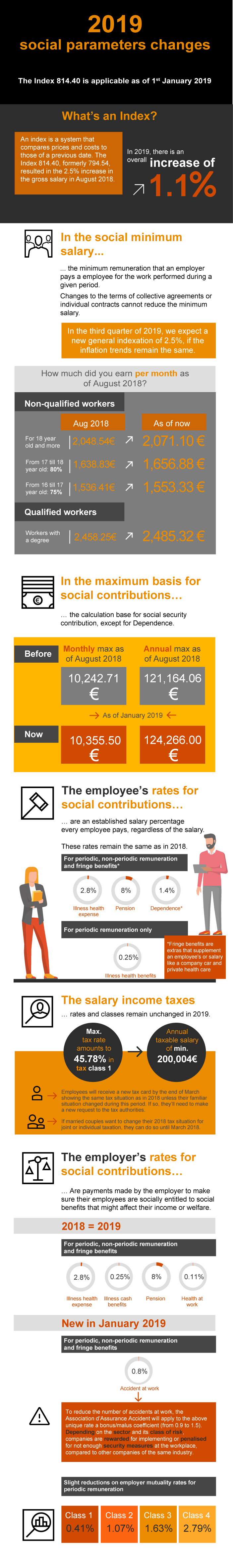 This infographic tells you the 2019 social parameter changes