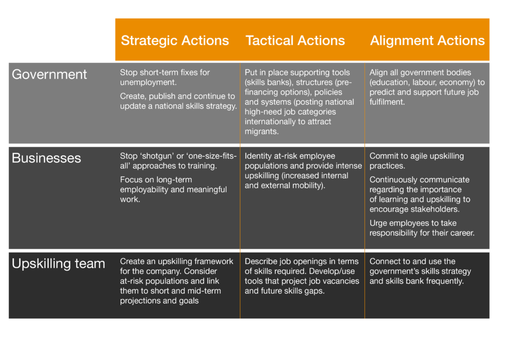 Upskilling stakeholders and to-do list