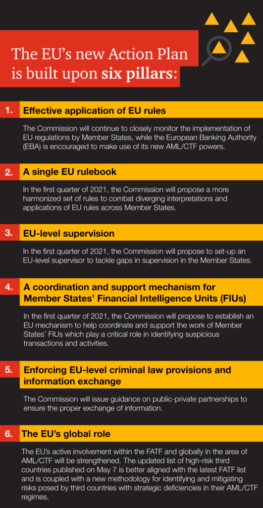 The EU's new Action Plan is built upon 6 pillars