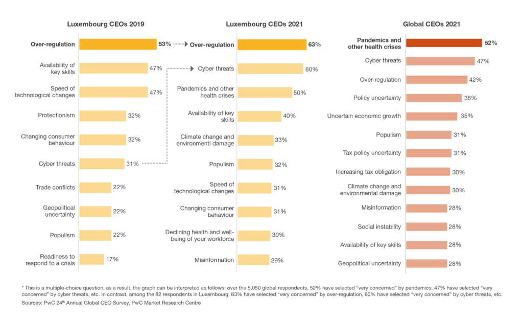 How do European, Global and Luxembourg CEOs differ?