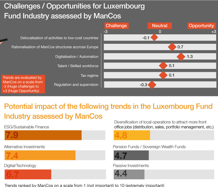 Challenges and opportunities for Luxembourg Fund Industry assessed ny ManCos