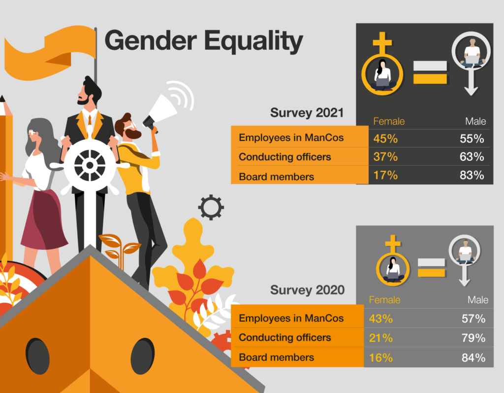 Luxembourg Management Companies - Gender Equality