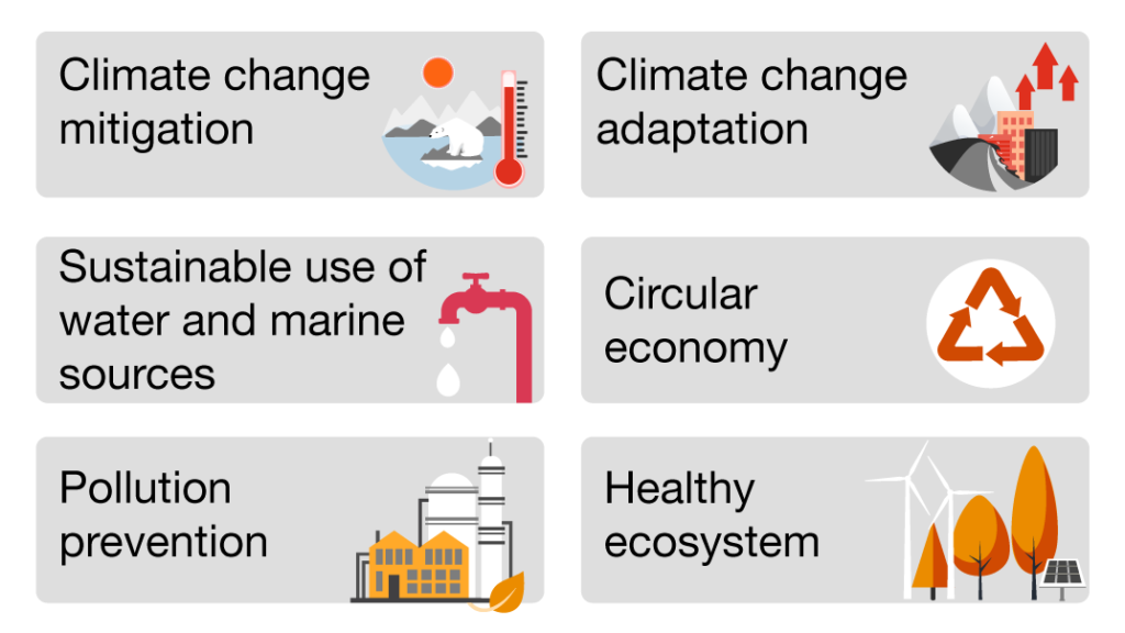 Environmental objectives established in the Taxonomy Regulation