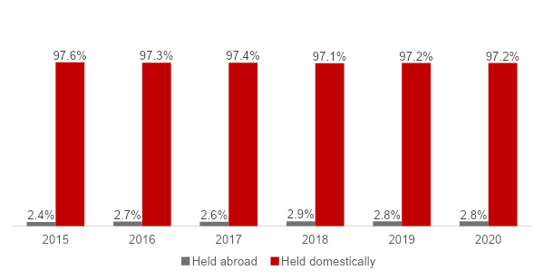 Exhibit 2: Chinese banks' asset holdings (domestic vs. foreign) | Source: PwC Global AWM Research Centre, China State Administration of Foreign Exchange