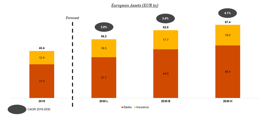 Exhibit 3: Bank and Insurance Assets in Europe (EUR tn)