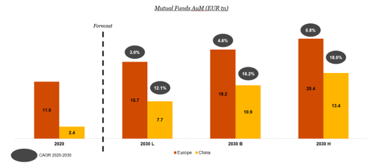 Exhibit 5: Mutual Funds AuM in Europe and China (EUR tn)